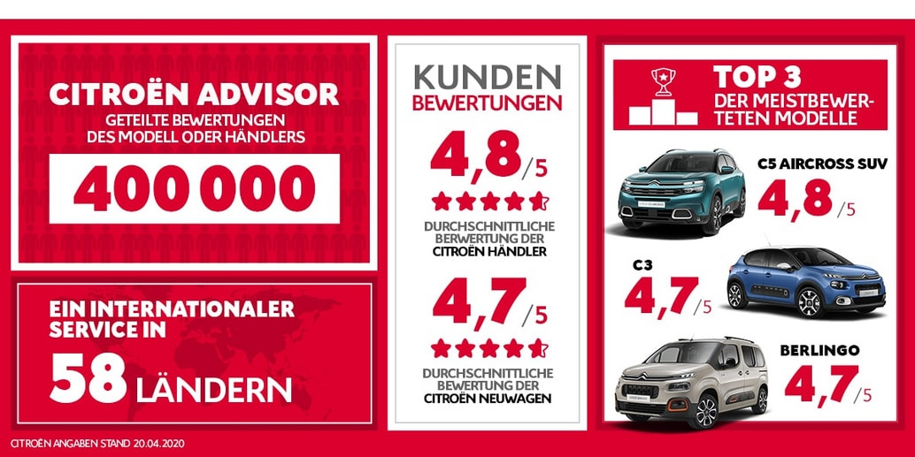 1250x600_Infographie-Advisor_April2020